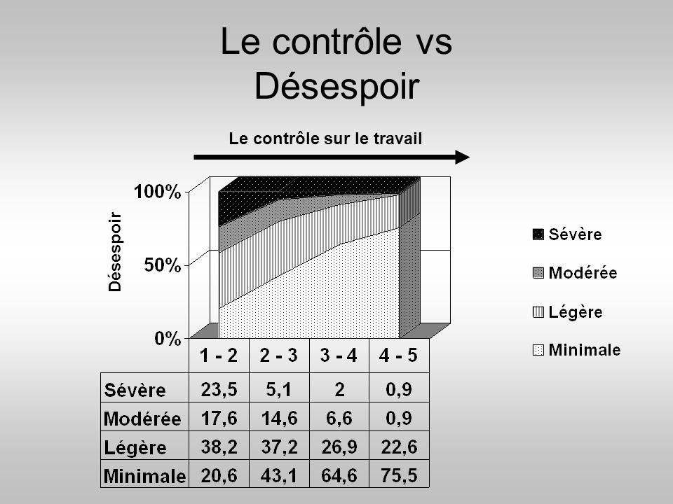 Le contrôle vs Désespoir