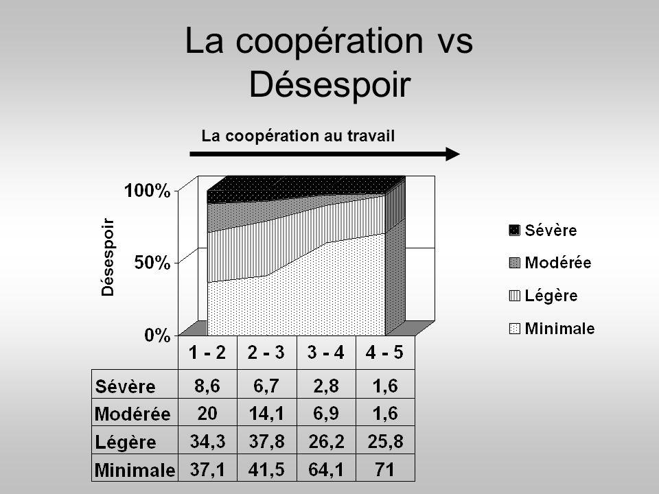 La coopération vs Désespoir