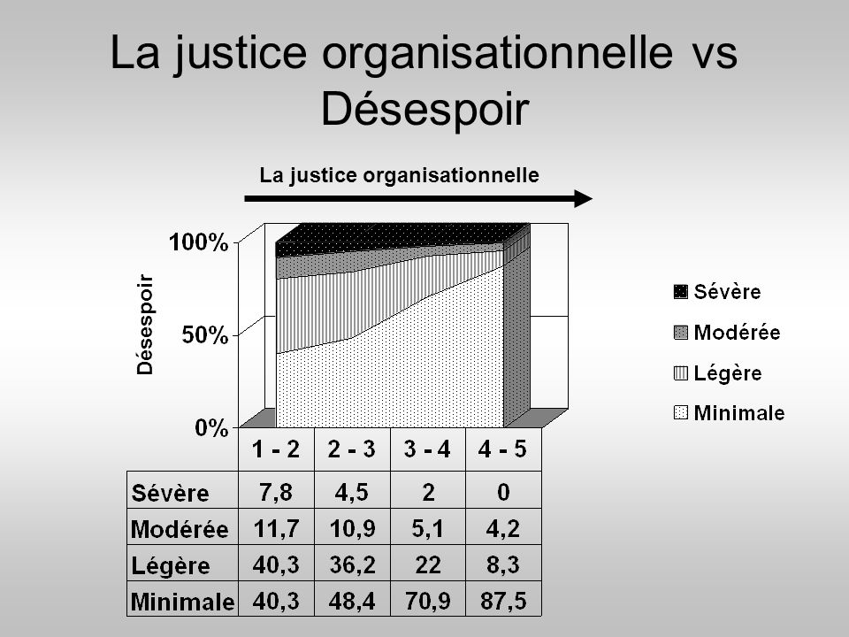 La justice organisationnelle vs Désespoir