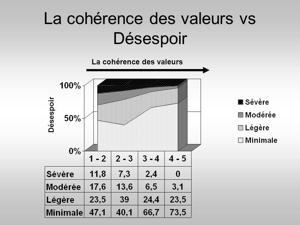 La cohérence des valeurs vs Désespoir