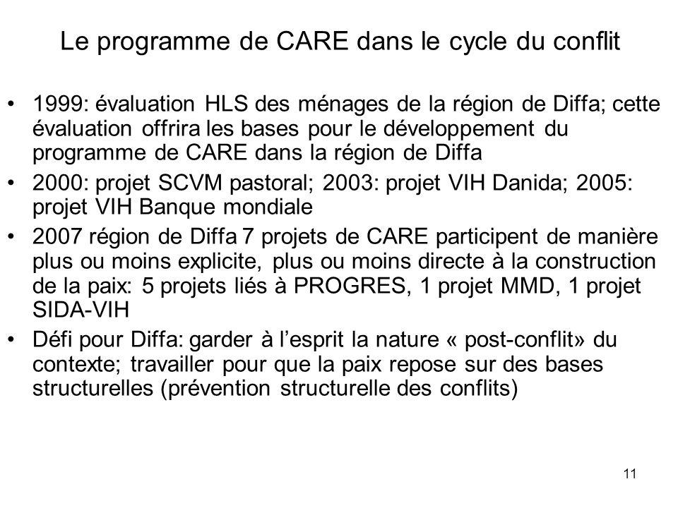 Le programme de CARE dans le cycle du conflit