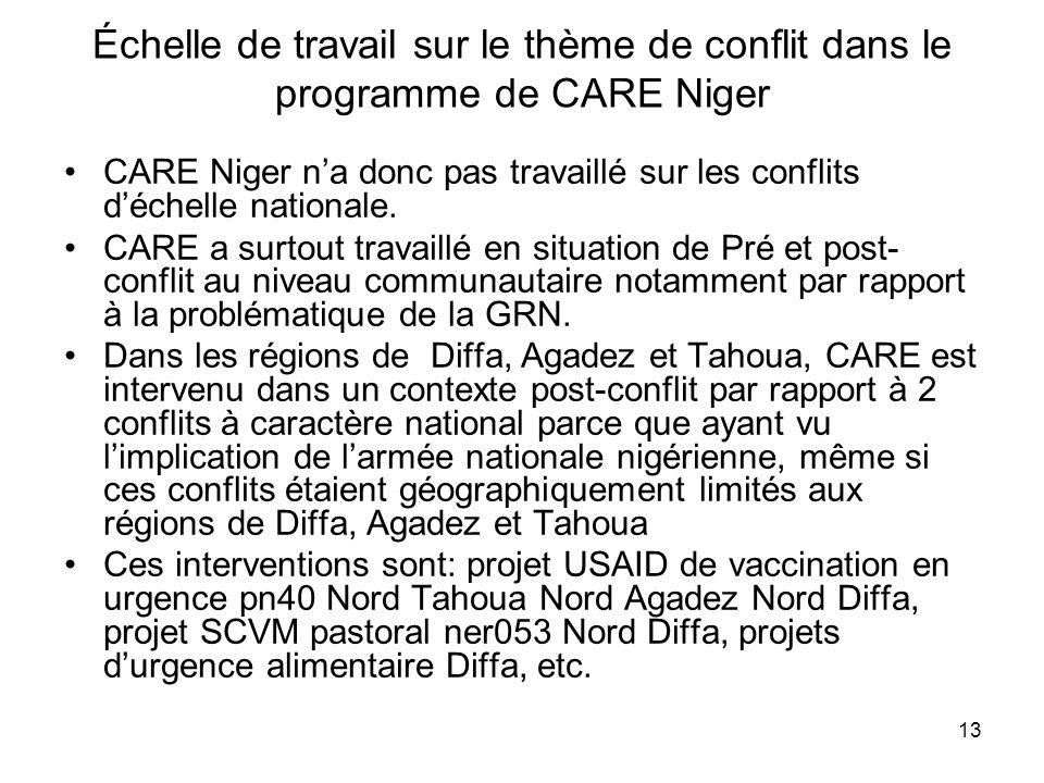 Échelle de travail sur le thème de conflit dans le programme de CARE Niger