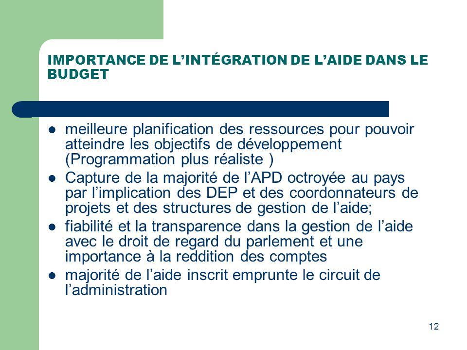 IMPORTANCE DE L'INTÉGRATION DE L'AIDE DANS LE BUDGET