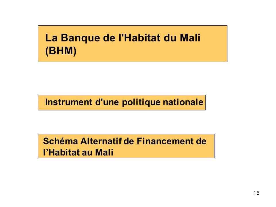 La Banque de l Habitat du Mali (BHM)