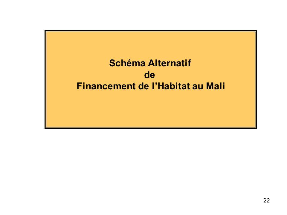 Financement de l'Habitat au Mali