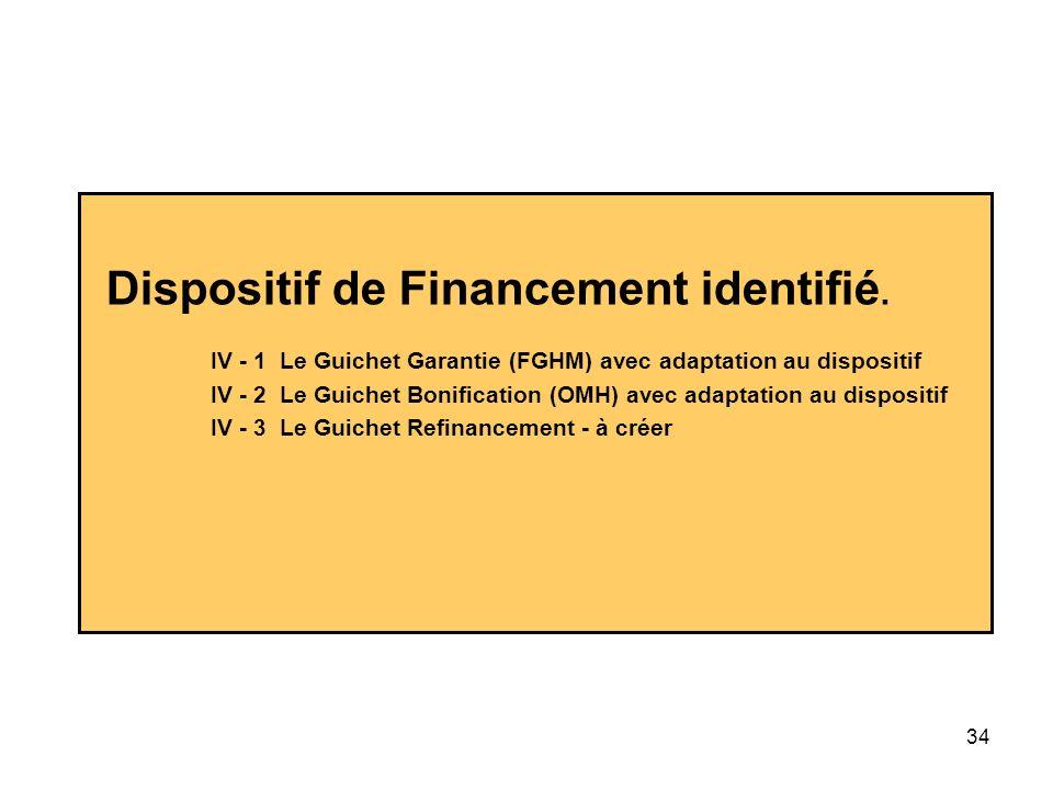 Dispositif de Financement identifié.