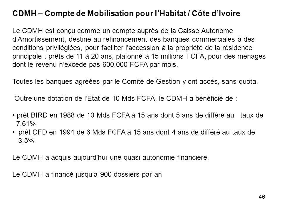 CDMH – Compte de Mobilisation pour l'Habitat / Côte d'Ivoire