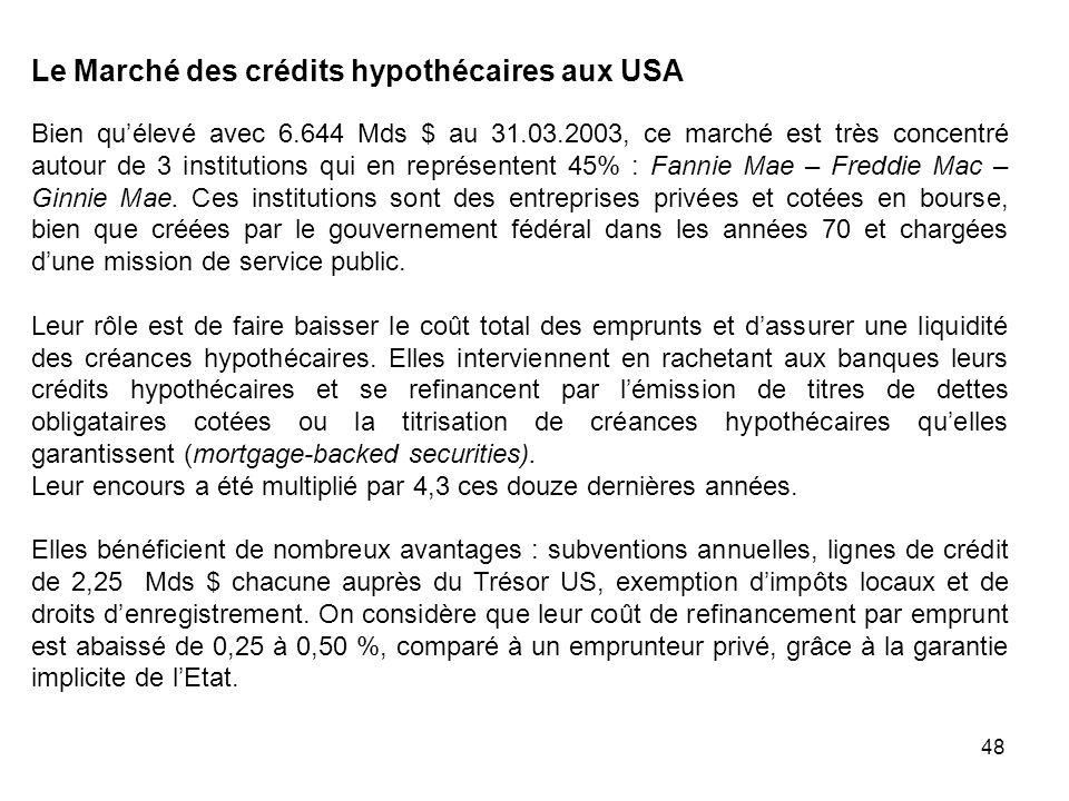 Le Marché des crédits hypothécaires aux USA