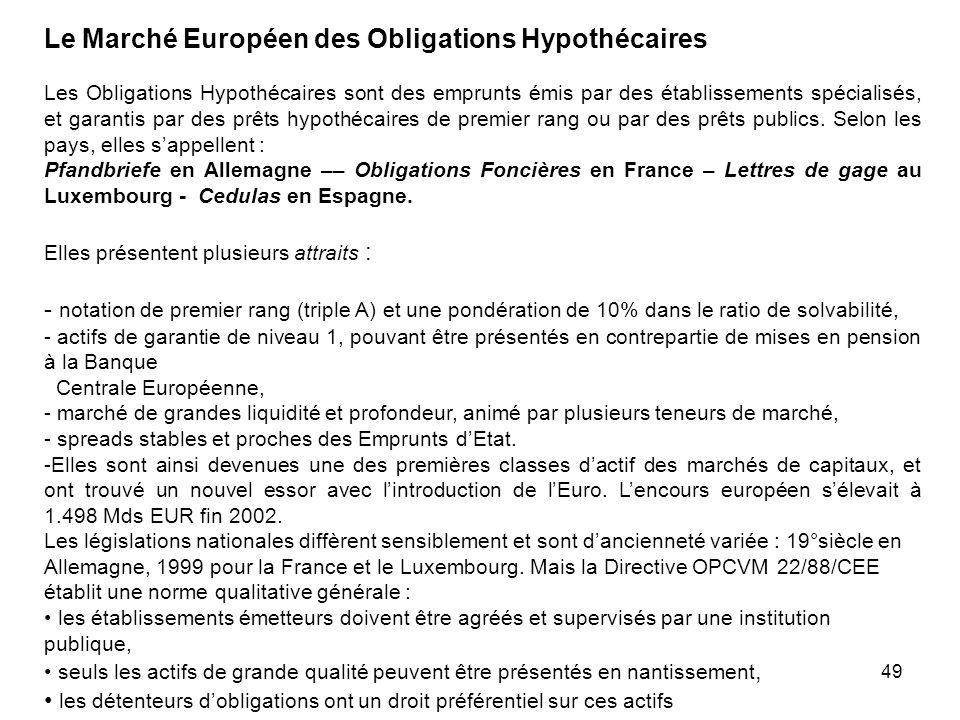 Le Marché Européen des Obligations Hypothécaires