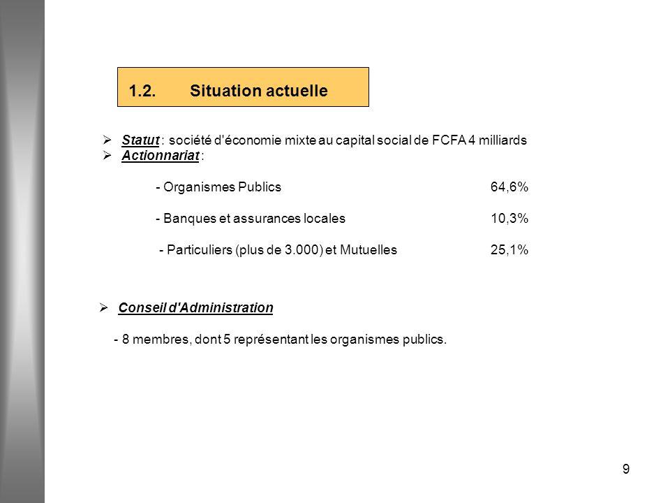 1.2. Situation actuelle Ø Statut : société d économie mixte au capital social de FCFA 4 milliards
