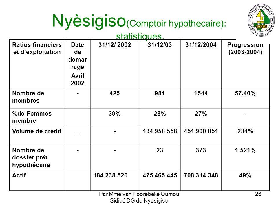 Nyèsigiso(Comptoir hypothecaire): statistiques.