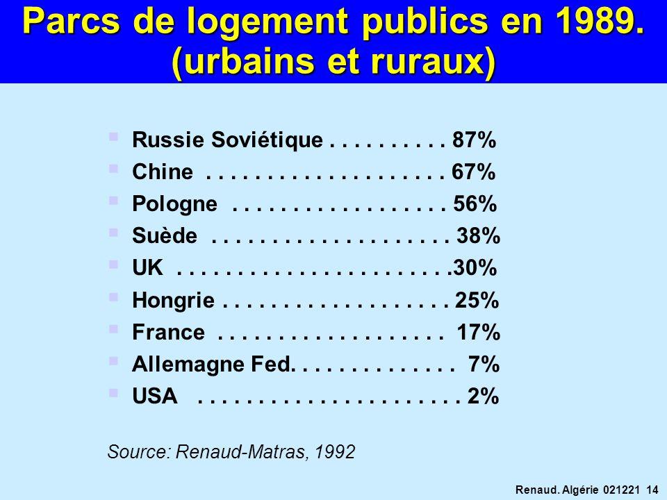 Parcs de logement publics en 1989. (urbains et ruraux)
