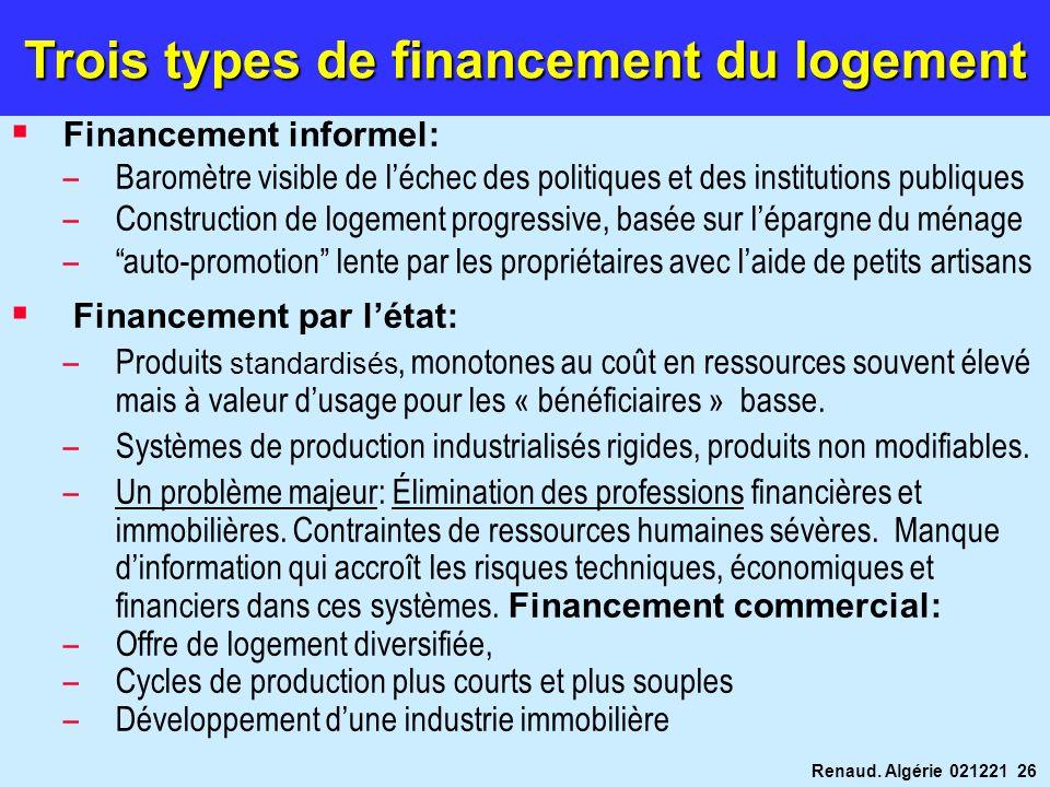 Trois types de financement du logement