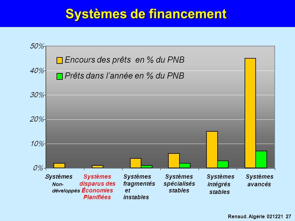 Systèmes de financement