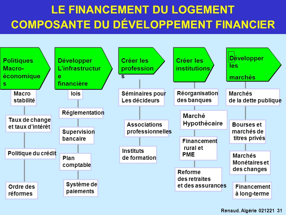 LE FINANCEMENT DU LOGEMENT COMPOSANTE DU DÉVELOPPEMENT FINANCIER