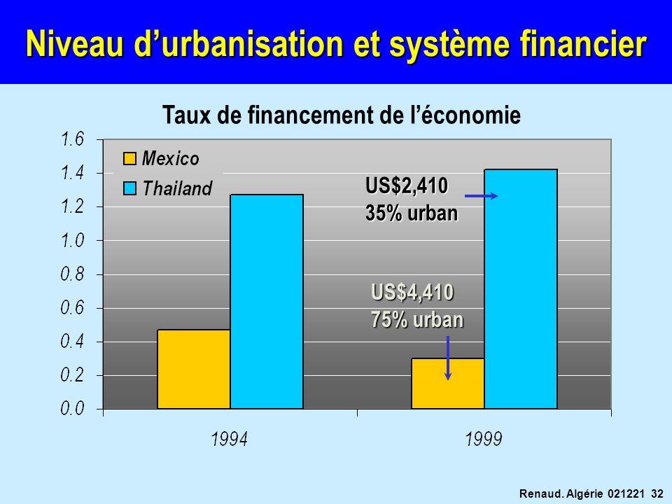 Niveau d'urbanisation et système financier