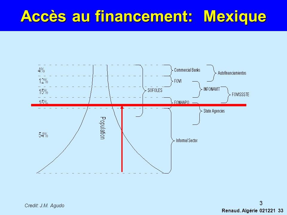 Accès au financement: Mexique