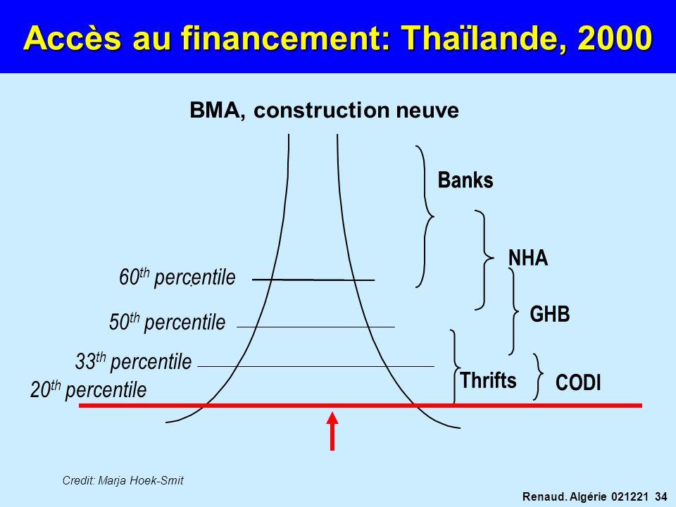 Accès au financement: Thaïlande, 2000