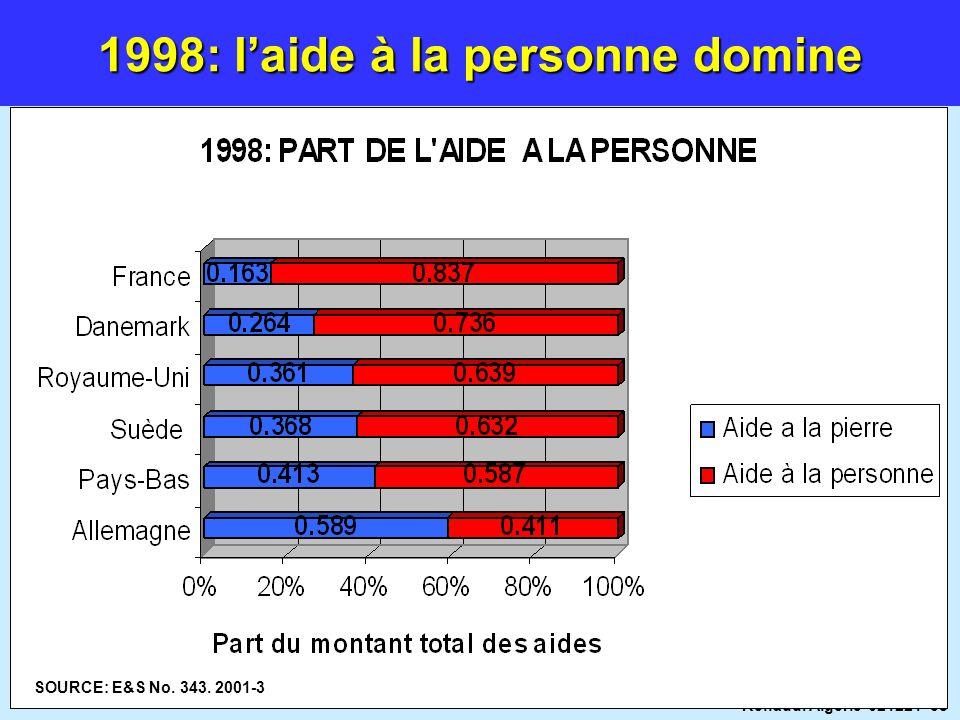 1998: l'aide à la personne domine