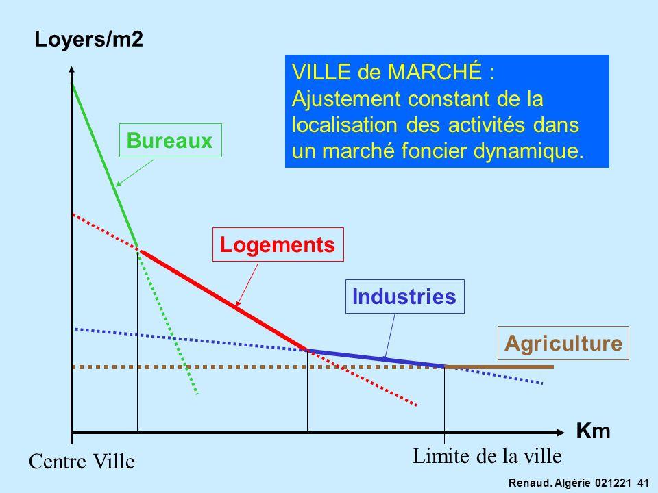 Loyers/m2 VILLE de MARCHÉ : Ajustement constant de la localisation des activités dans un marché foncier dynamique.