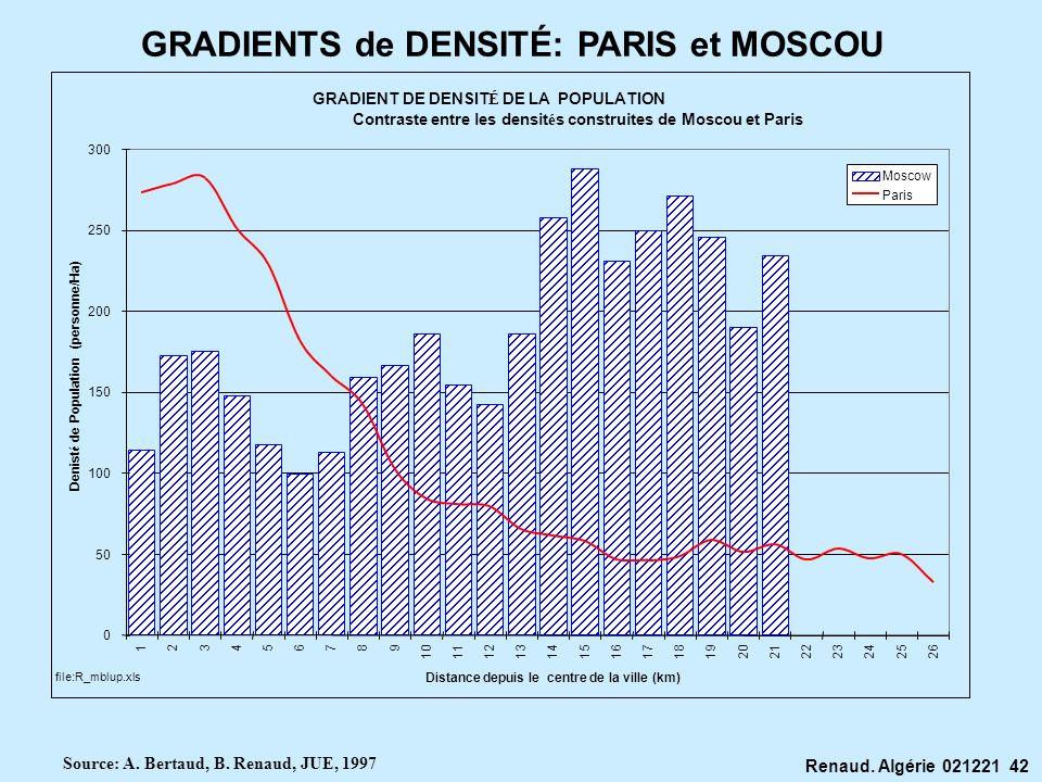 GRADIENTS de DENSITÉ: PARIS et MOSCOU