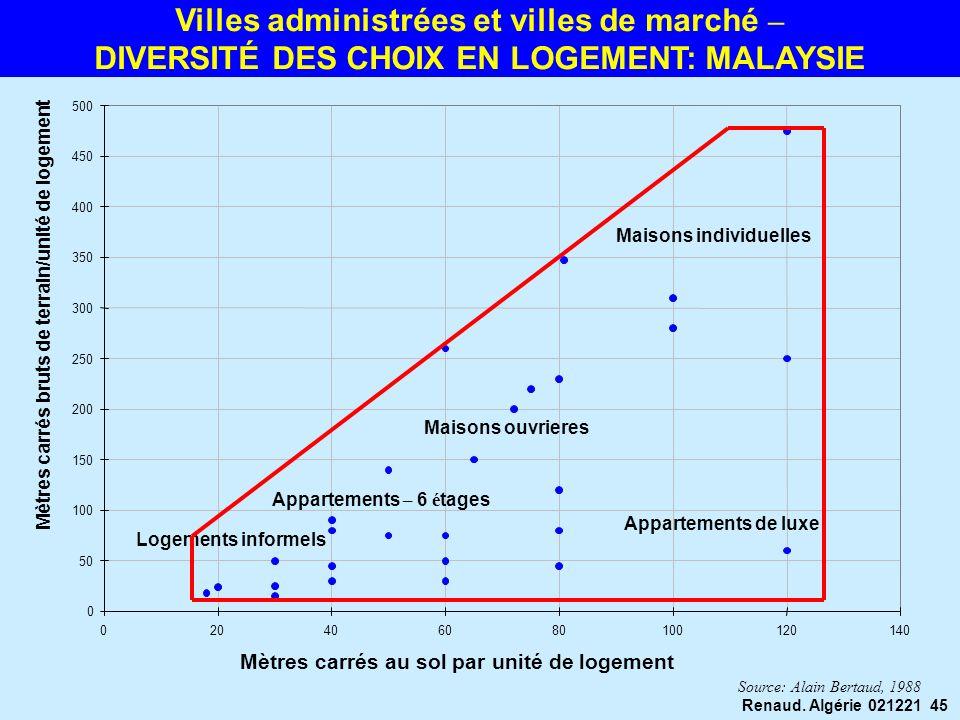 Villes administrées et villes de marché –