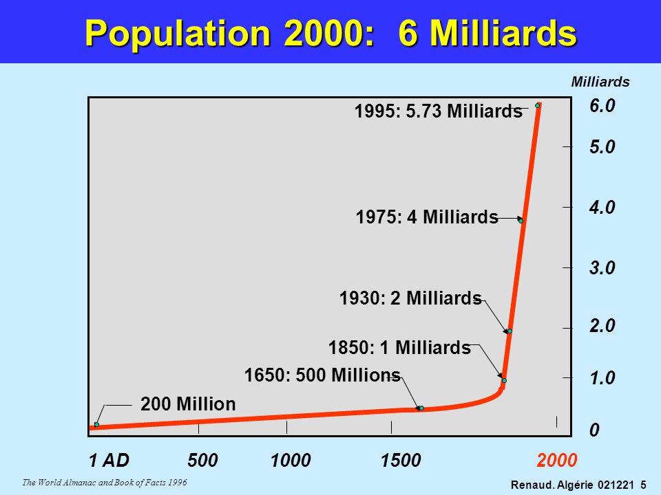Population 2000: 6 Milliards