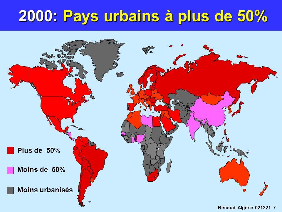 2000: Pays urbains à plus de 50%