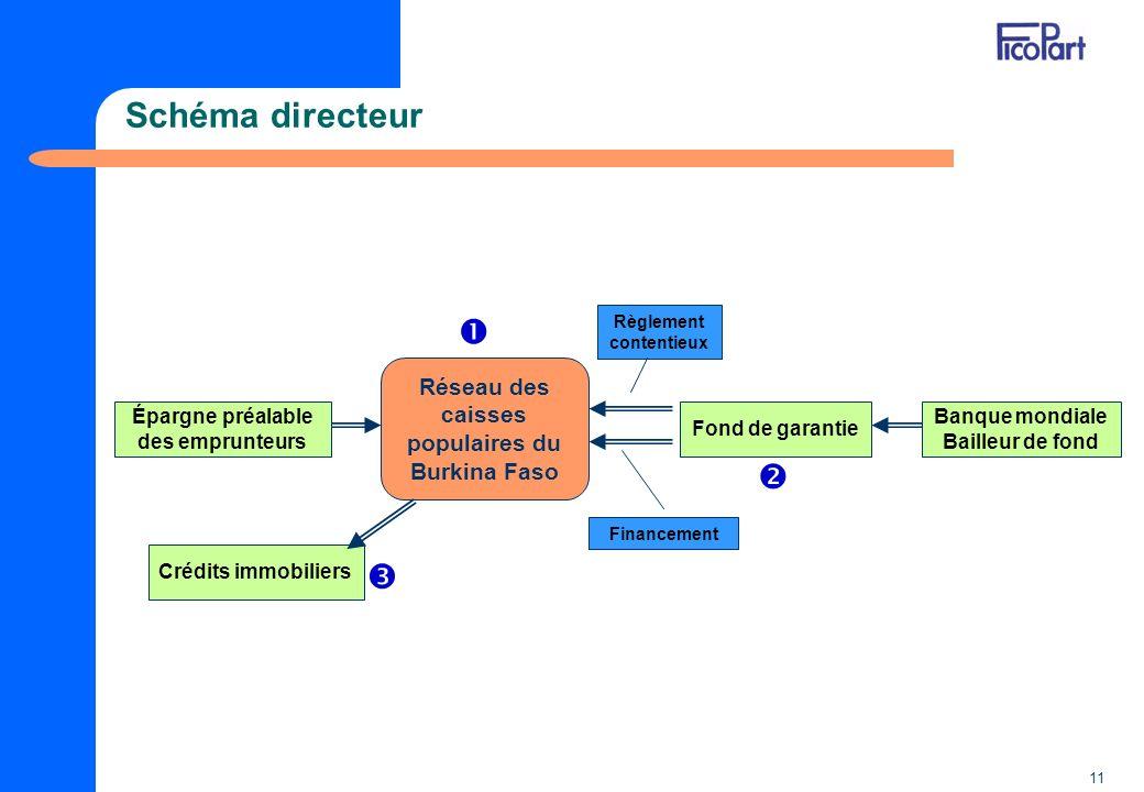 Schéma directeur    Réseau des caisses populaires du Burkina Faso
