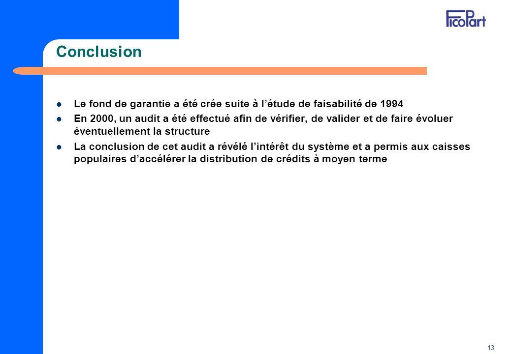 Conclusion Le fond de garantie a été crée suite à l'étude de faisabilité de 1994.