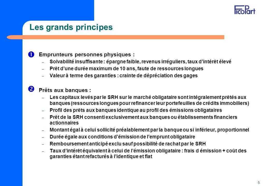 Les grands principes   Emprunteurs personnes physiques :