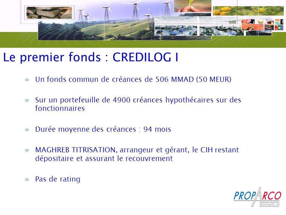 Le premier fonds : CREDILOG I