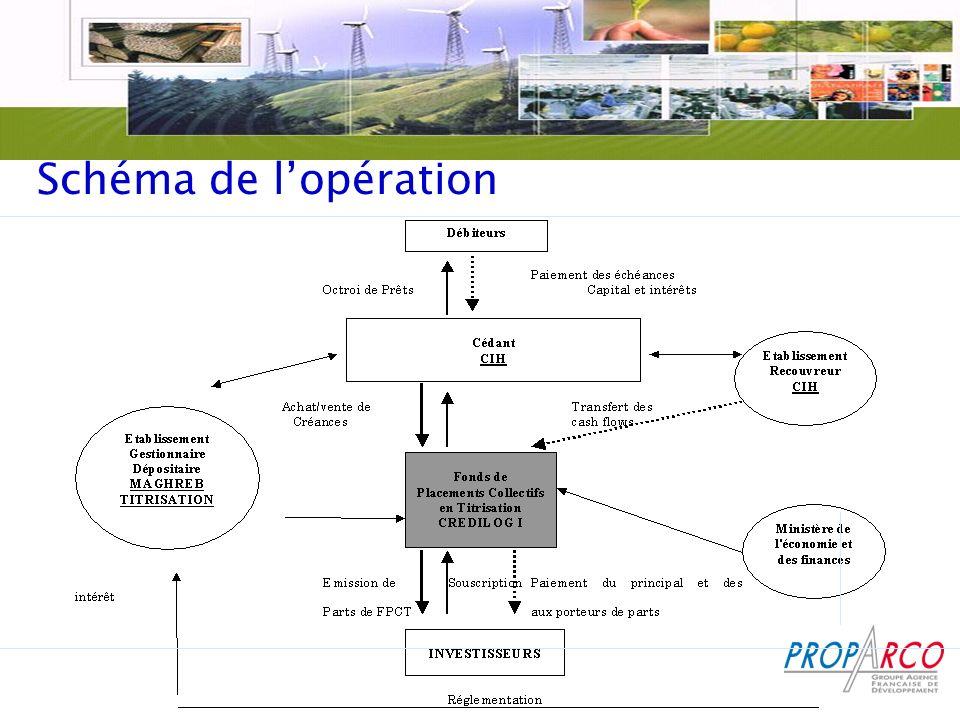 Schéma de l'opération
