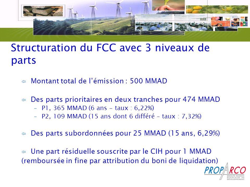 Structuration du FCC avec 3 niveaux de parts