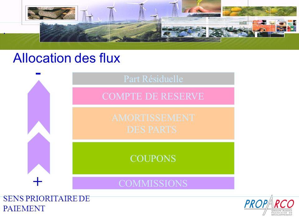 - + Allocation des flux . Part Résiduelle COMPTE DE RESERVE