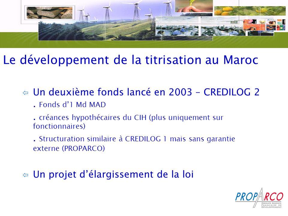 Le développement de la titrisation au Maroc