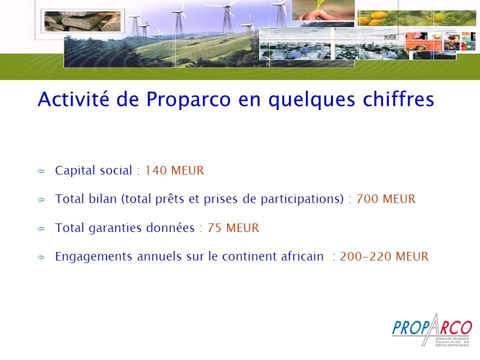 Activité de Proparco en quelques chiffres