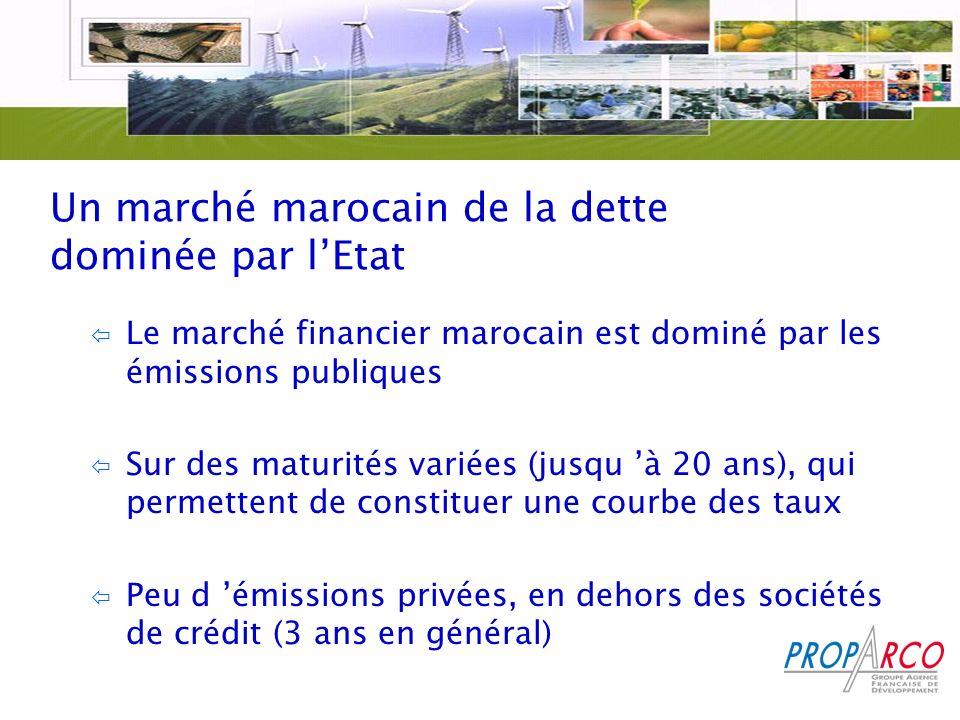 Un marché marocain de la dette dominée par l'Etat