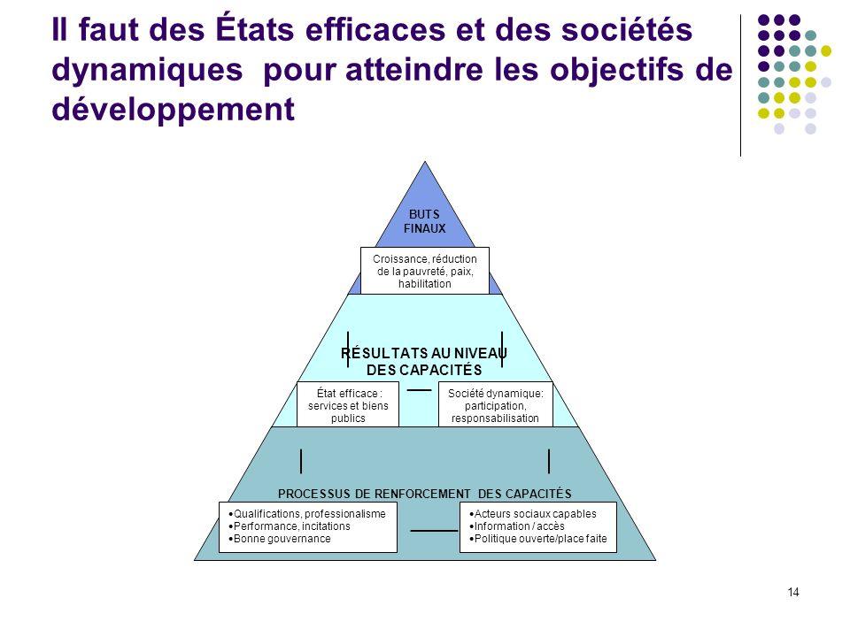 Il faut des États efficaces et des sociétés dynamiques pour atteindre les objectifs de développement