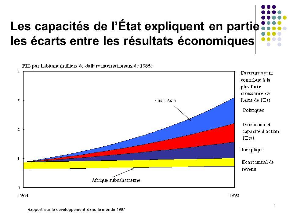 Les capacités de l'État expliquent en partie les écarts entre les résultats économiques