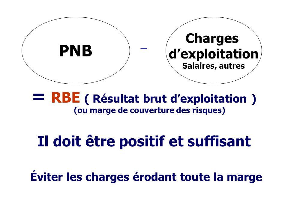 _ = RBE ( Résultat brut d'exploitation ) (ou marge de couverture des risques) Il doit être positif et suffisant.
