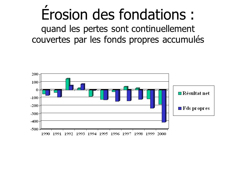 Érosion des fondations : quand les pertes sont continuellement couvertes par les fonds propres accumulés