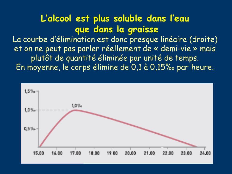 L'alcool est plus soluble dans l'eau que dans la graisse La courbe d'élimination est donc presque linéaire (droite) et on ne peut pas parler réellement de « demi-vie » mais plutôt de quantité éliminée par unité de temps.