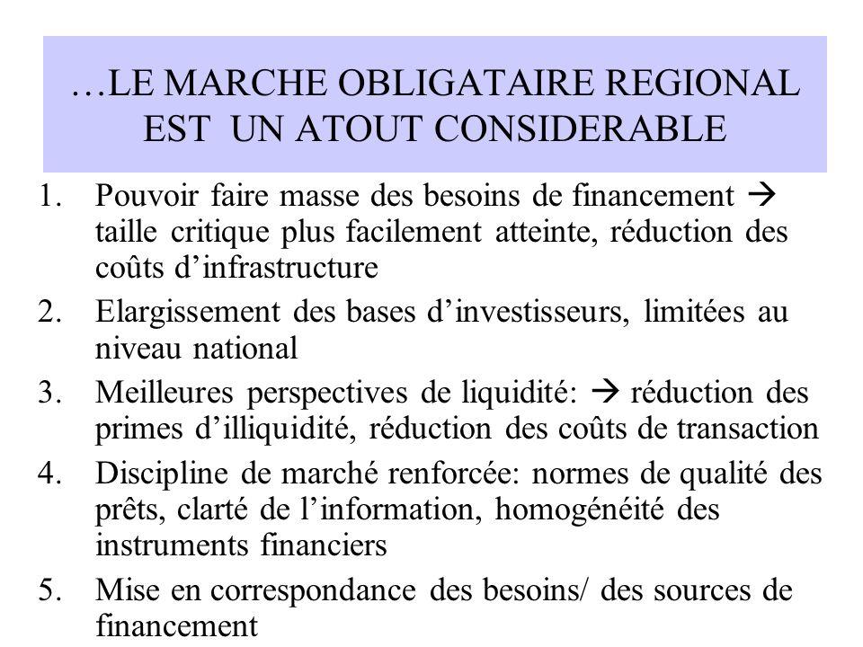 …LE MARCHE OBLIGATAIRE REGIONAL EST UN ATOUT CONSIDERABLE