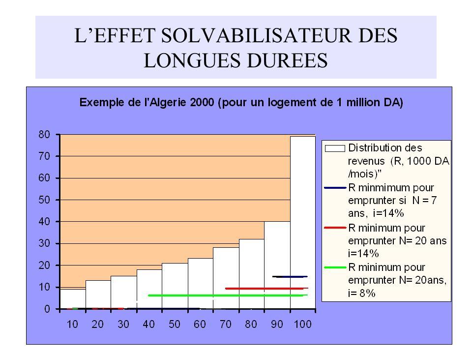 L'EFFET SOLVABILISATEUR DES LONGUES DUREES