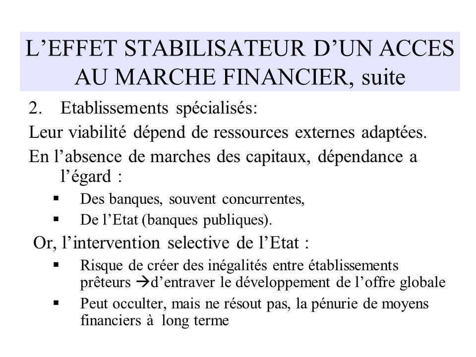 L'EFFET STABILISATEUR D'UN ACCES AU MARCHE FINANCIER, suite