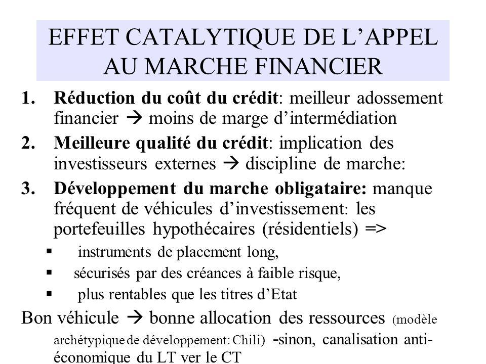 EFFET CATALYTIQUE DE L'APPEL AU MARCHE FINANCIER