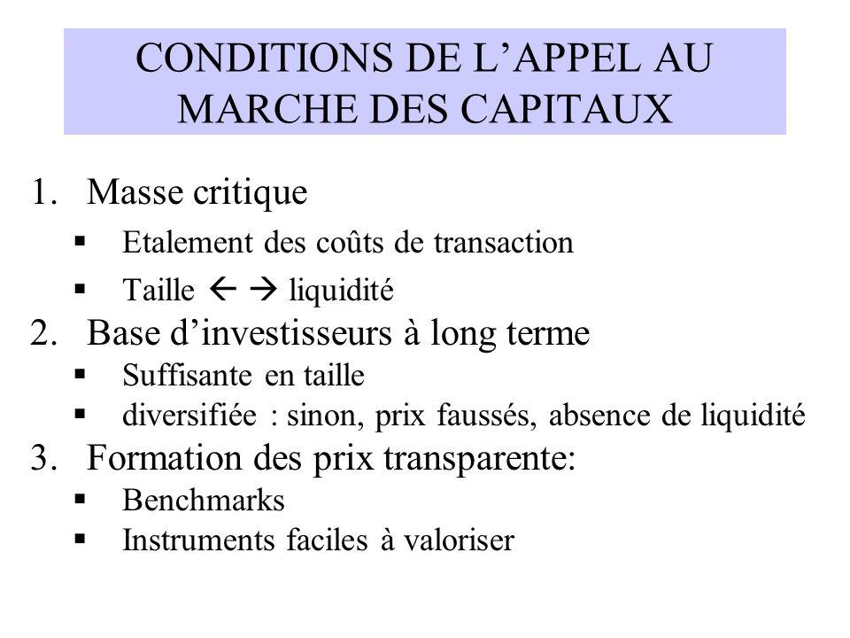 CONDITIONS DE L'APPEL AU MARCHE DES CAPITAUX
