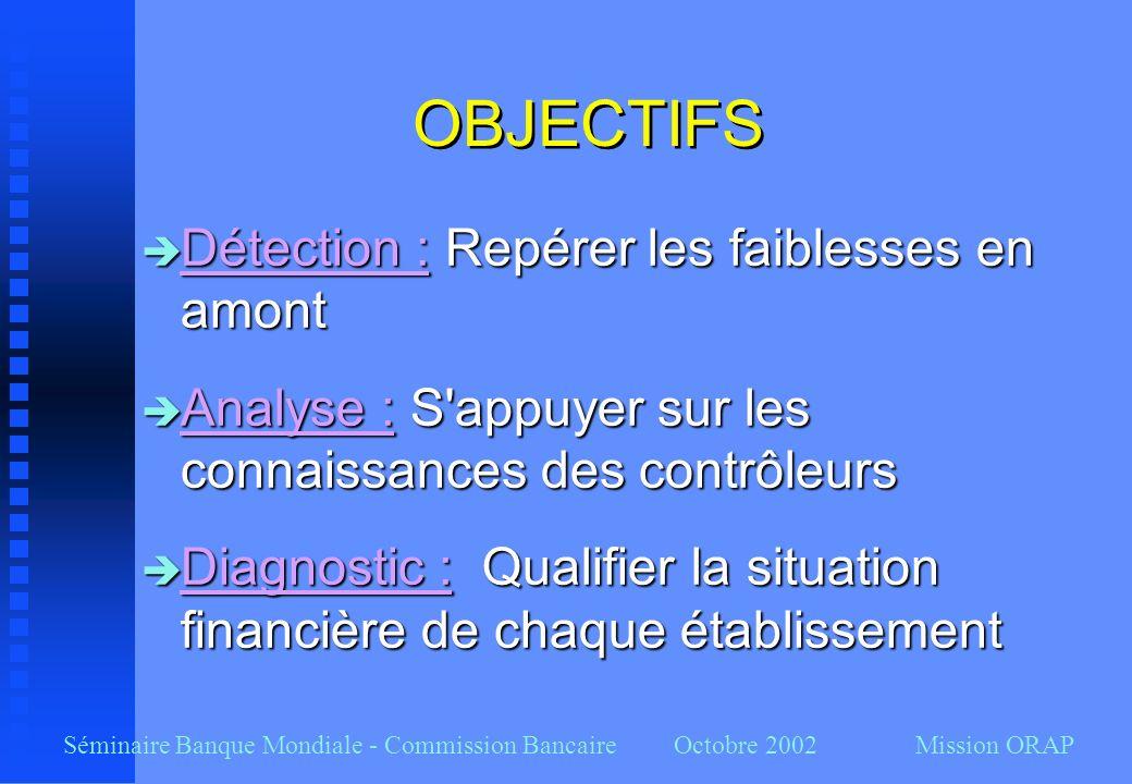 OBJECTIFS Détection : Repérer les faiblesses en amont