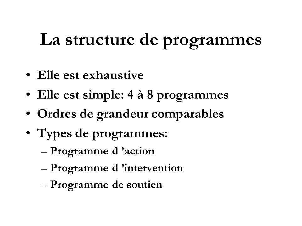 La structure de programmes